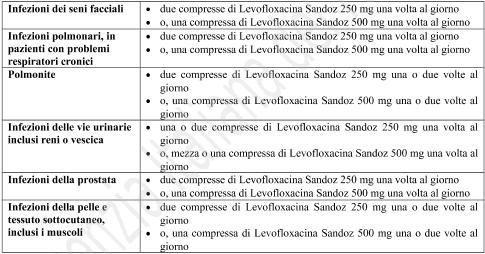Levofloxacina - Effetti collaterali (Pharmamedix)